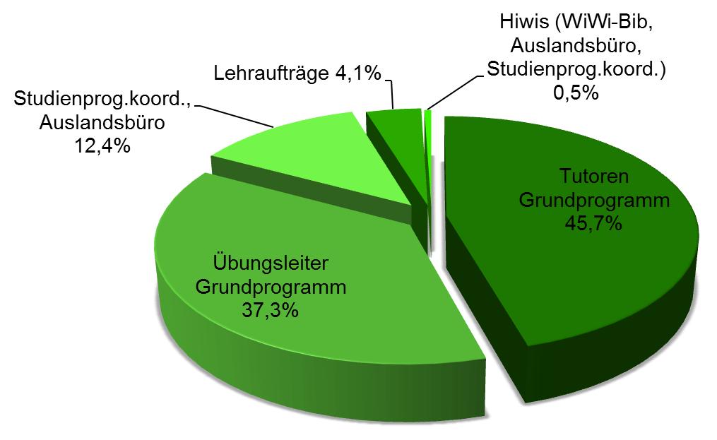 QSM Verteilung 2013/14